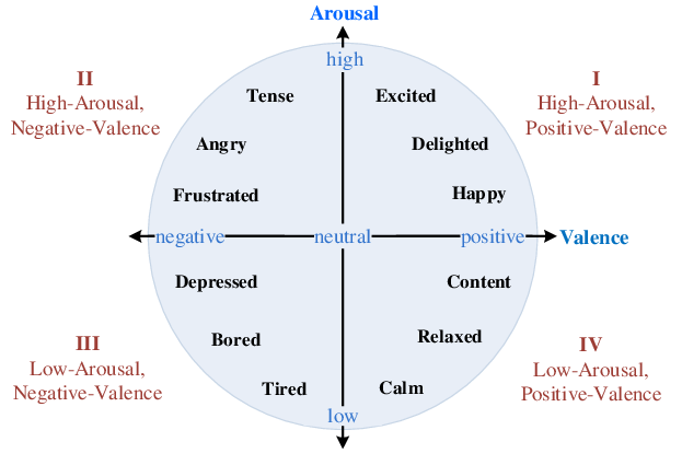Two-dimensional-valence-arousal-space